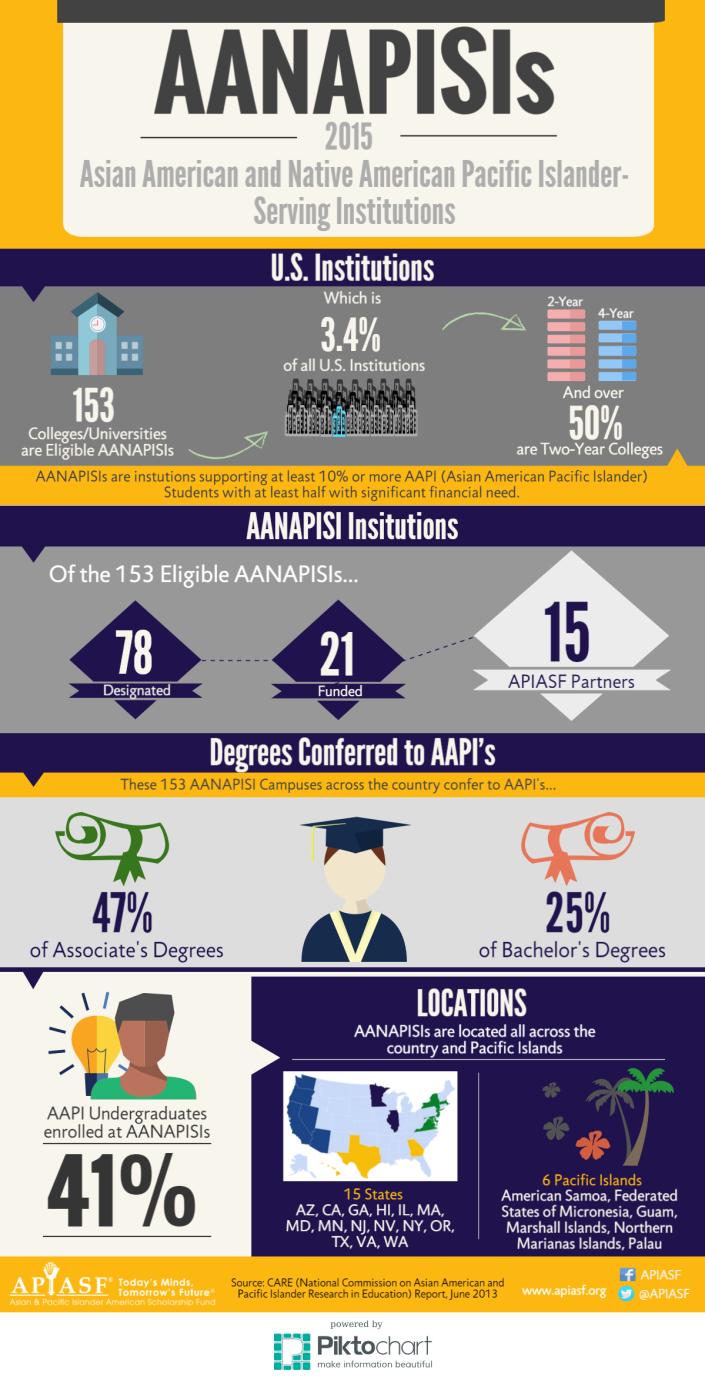 AANAPISI 2015 Infographic
